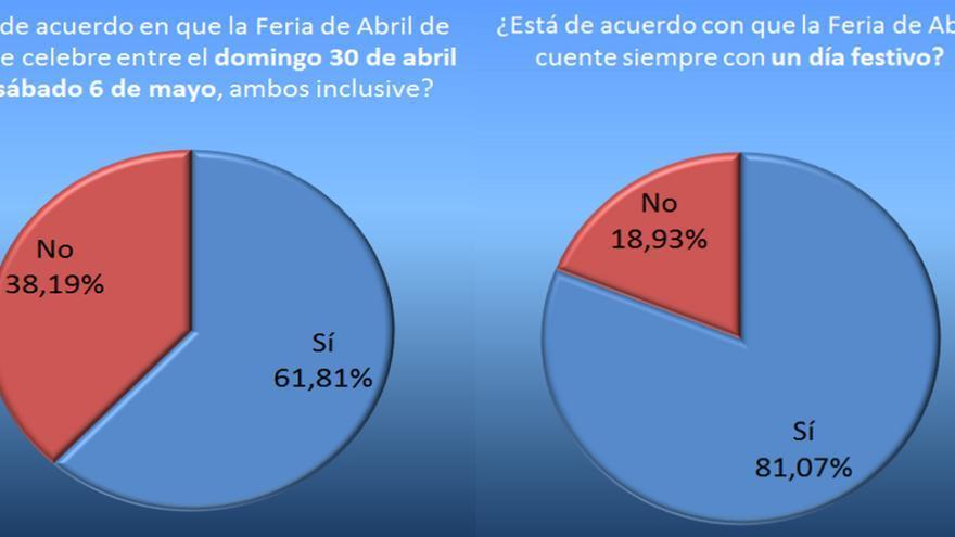 Porcentajes de voto en las dos preguntas sobre la Feria 2017.