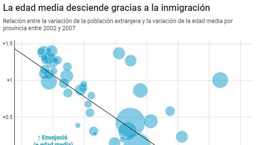 población extranjera/edad media