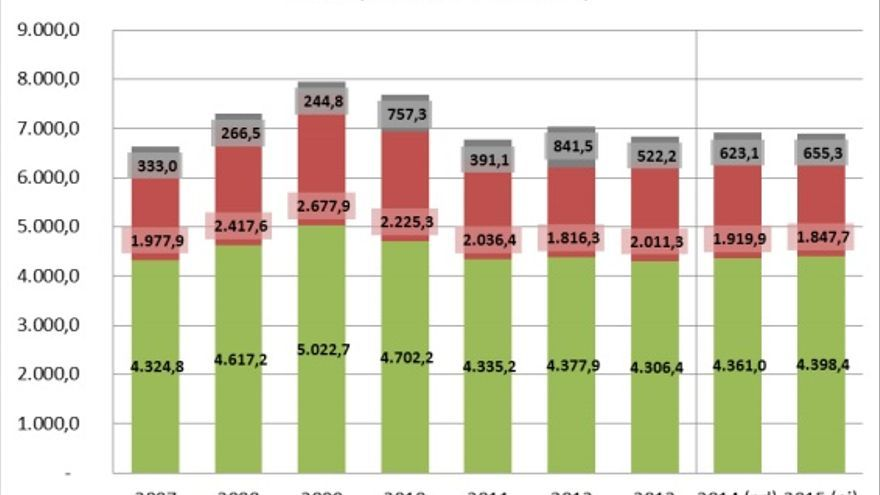 Evolución de presupuestos autonómicos en Canarias . (Asociación de Directoras y gerentes de Servicios Sociales de España)