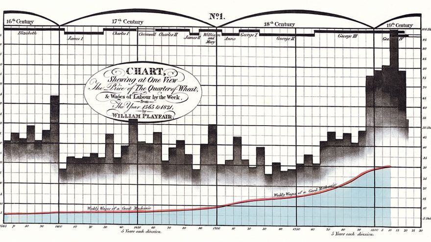 Historia de la Visualización de Datos: el precio del trigo de William Playfair (1822)