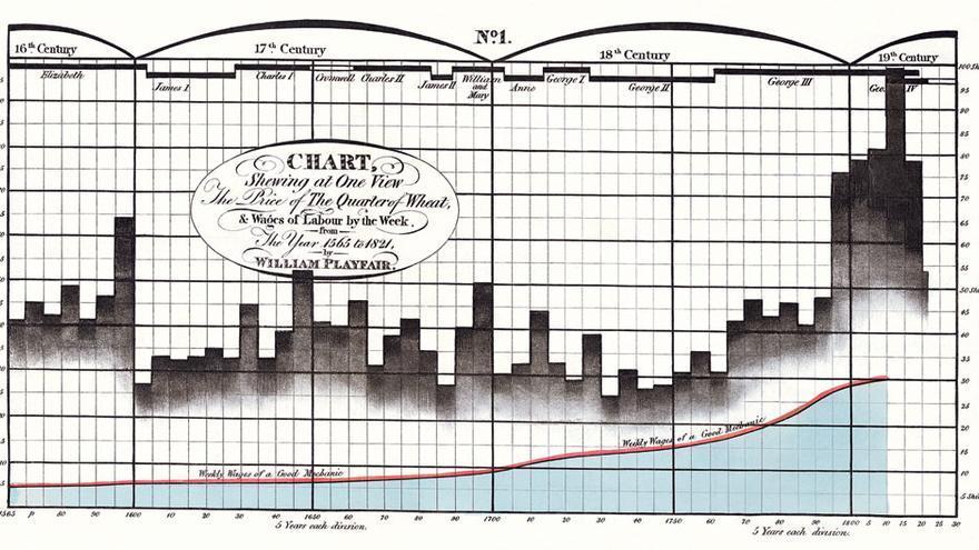 Historia de la Visualización de Datos: el precio del trigo de William Playfair (1822)