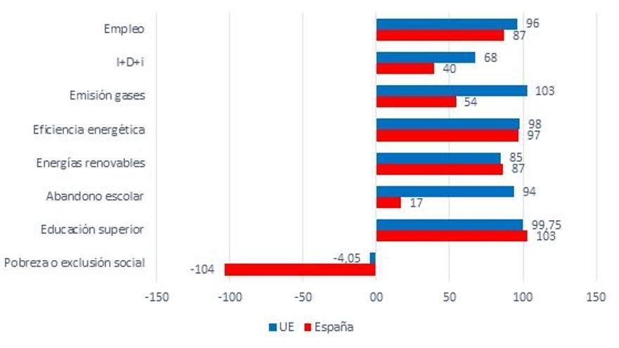 Nota: Elaboración propia en base a los datos proporcionados por Eurostat.