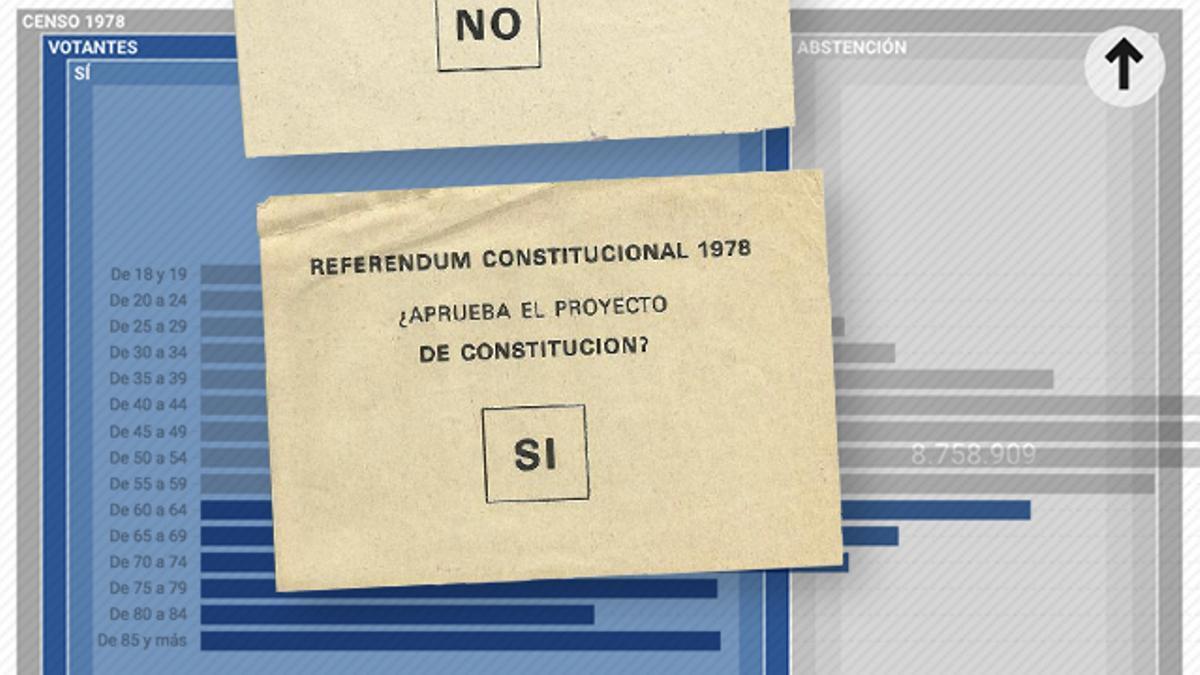 La inviolabilidad del rey emérito aviva el debate sobre la reforma de la Constitución: solo un tercio del censo actual pudo votarla