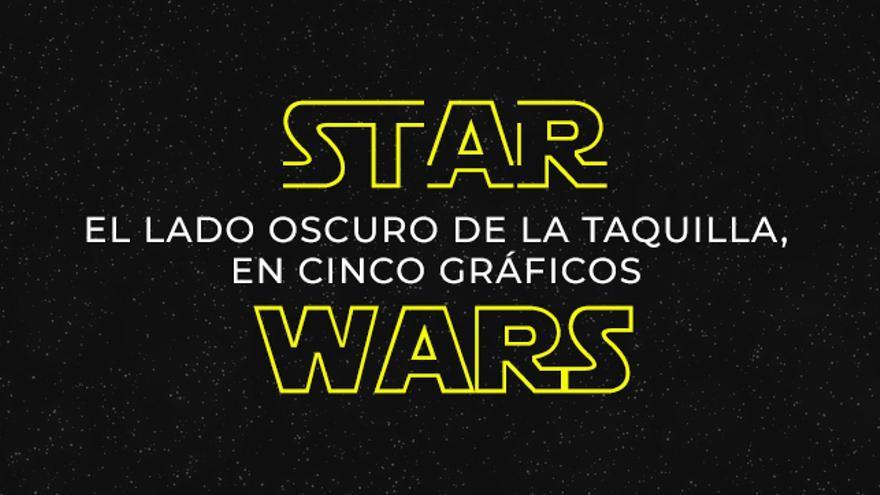 Star Wars, el lado oscuro de la taquilla en cinco gráficos