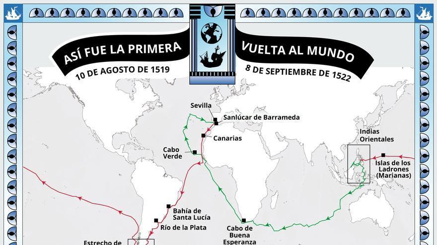 Centenario de la vuelta al mundo de Elcano y Magallanes