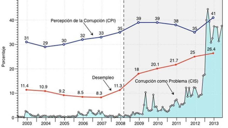 Fuentes: Transparencia Internacional, Eurostat y Centro de Investigaciones Sociológicas (CIS). Nota: La línea vertical discontinua delimita la quiebra de Lehman Brothers como el inicio de la Gran Recesión. El área ensombrecida que la sigue indica su prolongación. Nota1: Para facilitar la visualización, los resultados de la percepción de corrupción (Corruption Perception Index, CPI) están invertidos. En una escala de 0-100, un número más elevado significa mayor percepción de corrupción (o un peor resultado).