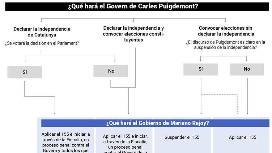 Gráfico: Qué opciones tiene el Govern de Carles Puigdemont y qué consecuencias tendrá.