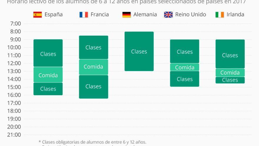 Calendario Escolar Europa 2019.Asi Son Los Horarios De Los Alumnos Espanoles En Comparacion