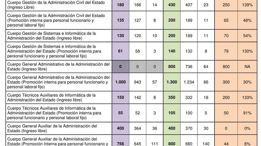 Oposiciones que va a sacar la Administración General del Estado. Fuente: Ministerio de Hacienda