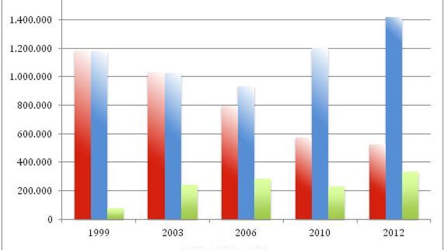 Gráfico: votos PSC, CiU y ICV