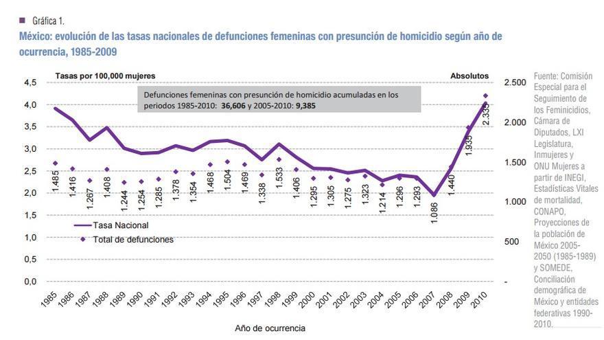 Gráfico de Onu Mujeres sobre la evolución de las tasas nacionales de defunciones femeninas con presunción de homicidio en México según año de ocurrencia, 1985-2009.