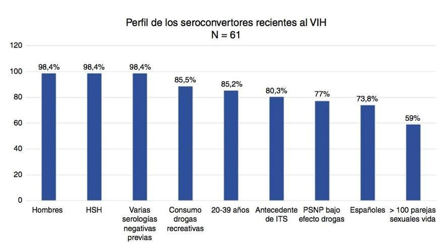 Características sociodemográficas, conductuales y clínicas de los seroconvertores recientes al VIH, del estudio '¿A quién proponer la profilaxis preexposición al virus de la inmunodeficiencia humana?'