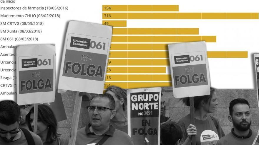 Las sentencias anulando servicios mínimos impuestos por la Xunta suelen llegar más de medio año después de los paros