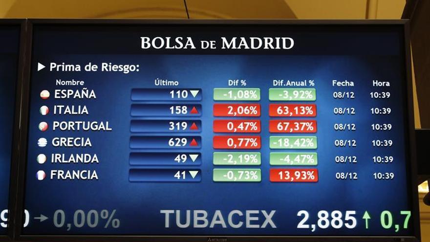 La prima de riesgo abre estable, en 112 puntos, y el bono cae al 1,498 por ciento