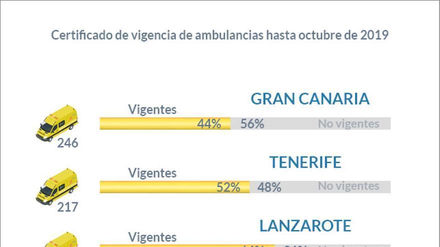 Infografía elaborada con datos del registro de ambulancias del Servicio Canario de Salud.