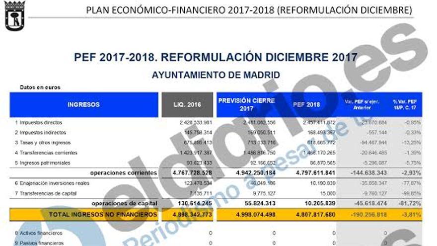 Plan Económico-Financiero del Ayuntamiento de Madrid