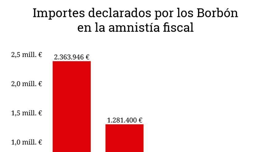 Gráfico con los importes regularizados por los Borbón en la amnistía fiscal
