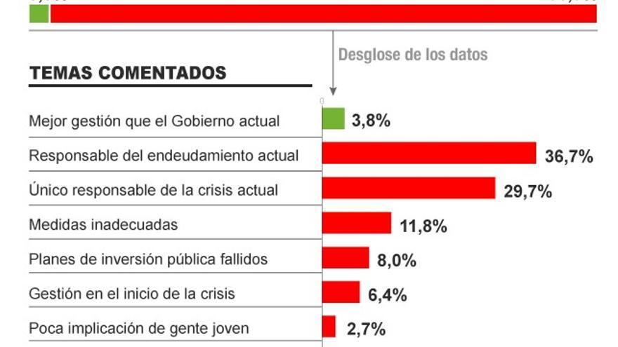 Responsabilidad del anterior Gobierno. Infografía: Covadonga Fernández