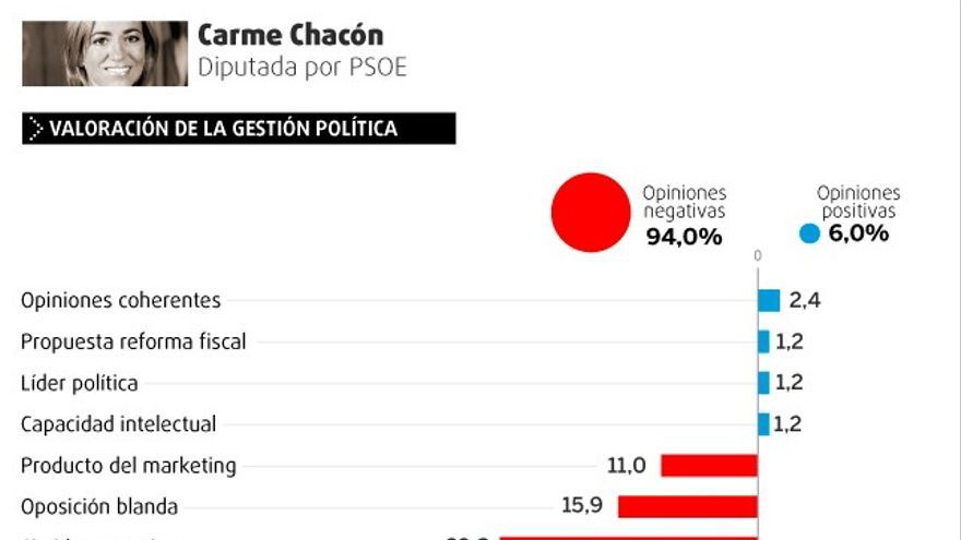 Valoración de la gestión política y personal de Carme Chacón.