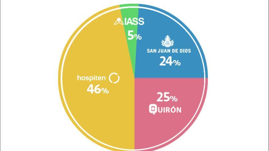 Así se reparte el gasto de los últimos conciertos sanitarios del franquismo en Tenerife.