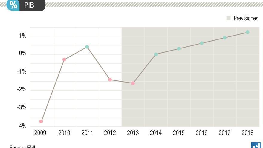 Evolución del PIB, según las perspectivas del FMI de agosto de 2013.