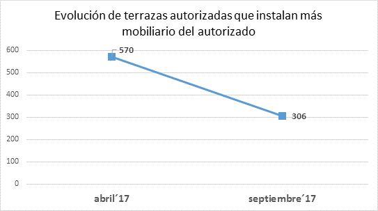 Evolución de terrazas autorizadas que instalan más mobiliario del autorizado | Gráfico: Ayuntamiento de Madrid