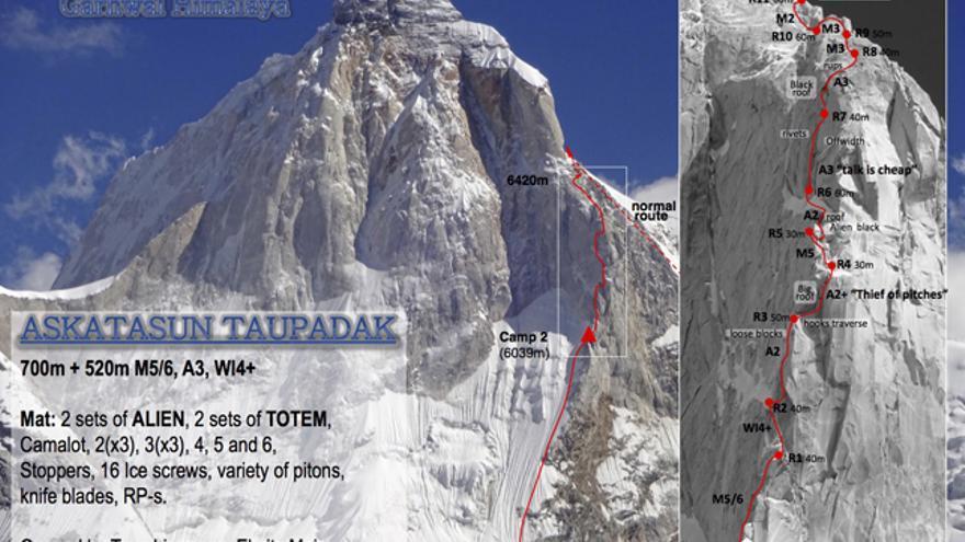El equipo formado por Txus Lizarraga, Adrian Legarra, Ekaitz Maiz, Felix Criado, Daniele Nardi y Alex Txikon abre una nueva vía en el Pilar Noroeste del Thalay Sagar: 'Askatasun Taupadak' (700m+ 520m M5/6, A3, WI4+)