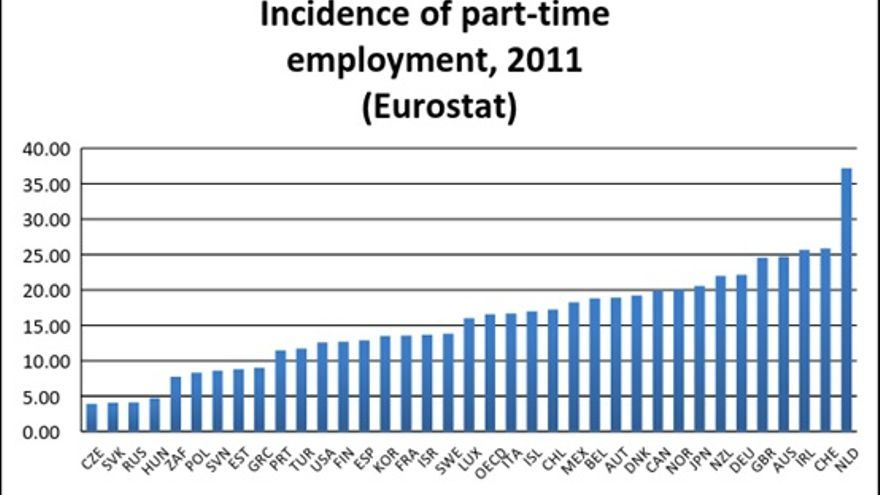 Incidence of part-time employment