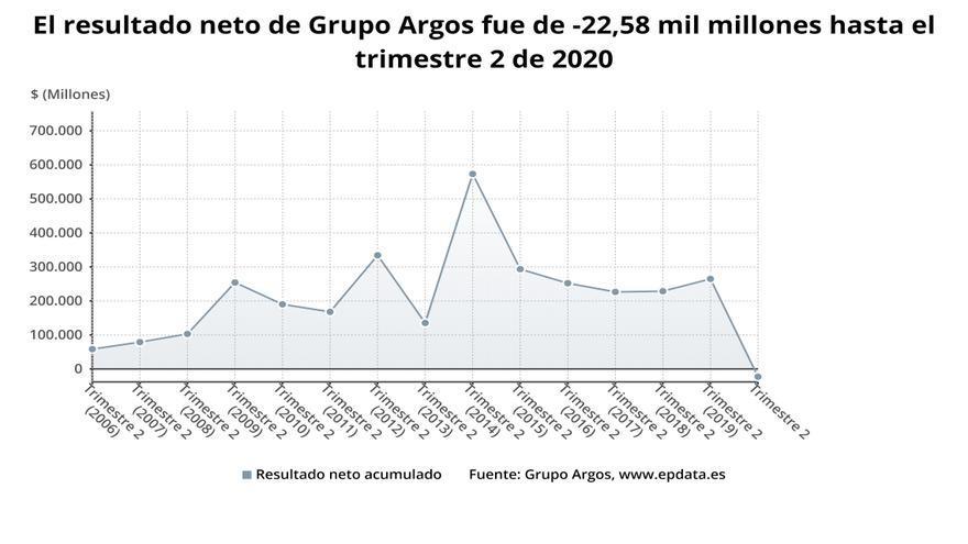 Grupo Argos entra en 'números rojos' hasta junio, con pérdidas de 5 millones