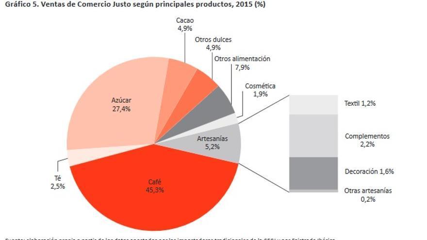 ventas del Comercio Justo según los principales productos, 2015