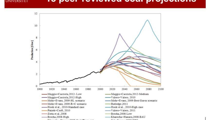 Estimaciones de extracción de carbón de diversos autores aparecidas en revistas científicas revisadas por pares (fuente: M. Höök, II Congreso sobre el Pico del Petróleo, Barbastro 2014).