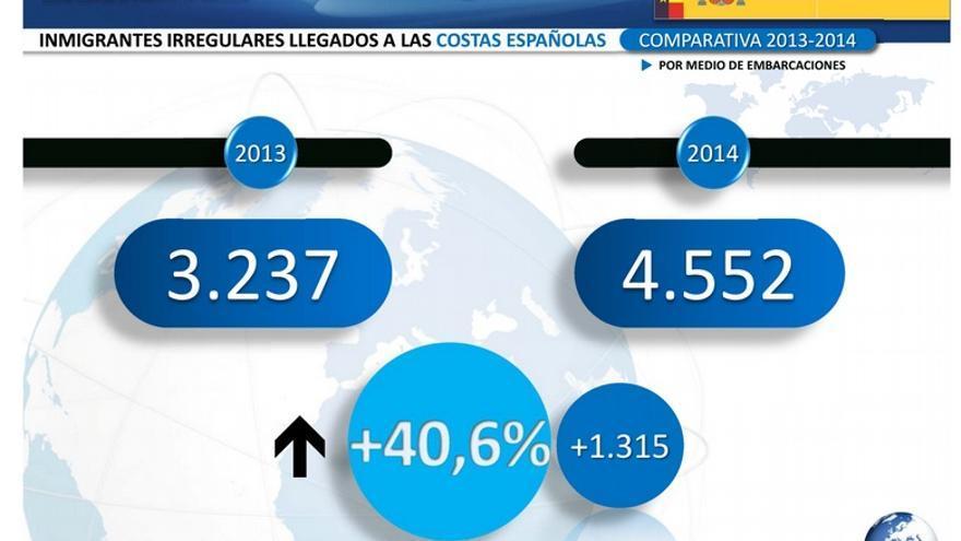 Infografía del balance del Gobierno sobre inmigración irregular acerca de las llegadas a través de embarcaciones a la Península, Canaria y Baleares (no incluye a Ceuta y Melilla).