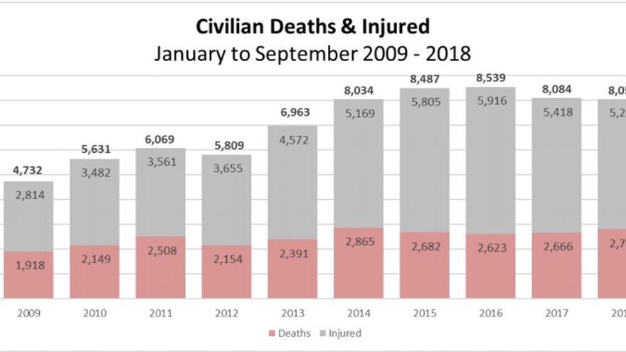 Evolución de civiles fallecidos entre 2009 y 2018.