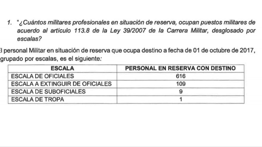 Respuesta de la Dirección de Personal sobre los militares en situación de reserva que ocupaban destino, a 1 de octubre de 2017.