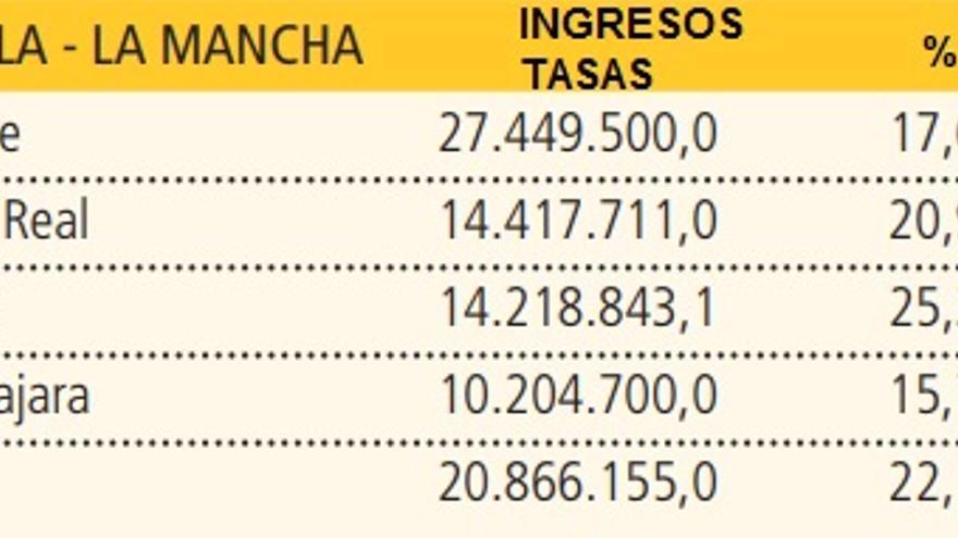 Cuadro de ingresos por tasas en las capitales de la región