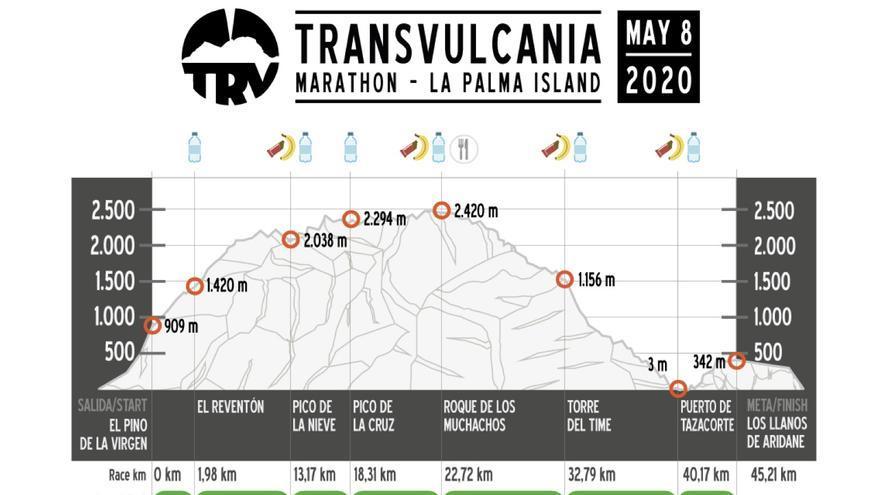 Recorrido de la Maratón de Tansvulcania.
