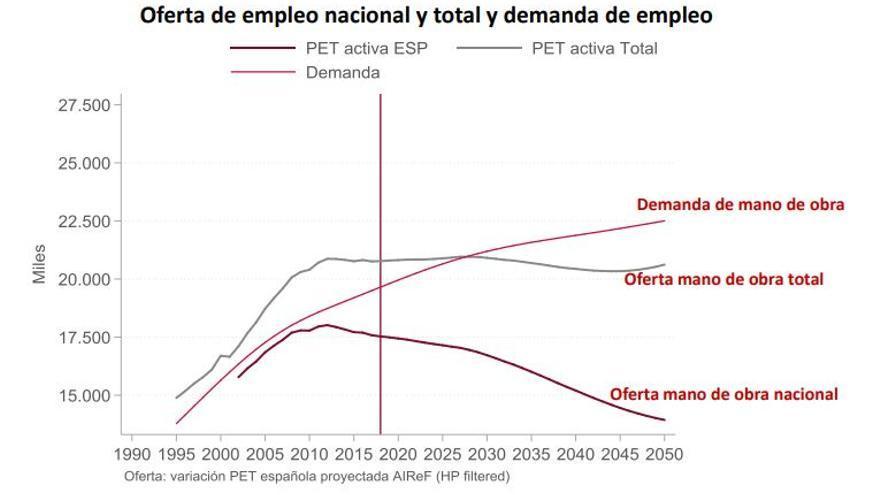 Gráfico de la AIReF sobre la oferta y demanda de empleo en España hasta 2050.