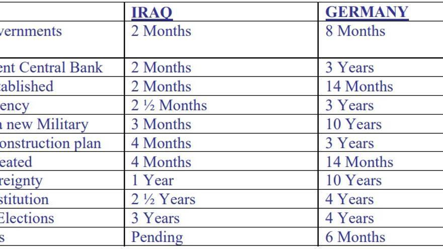 Tabla comparativa publicada por la Autoridad Provisional de la Coalición en Irak para destacar sus logros.