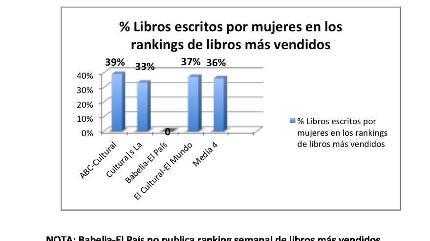 Ranking libros