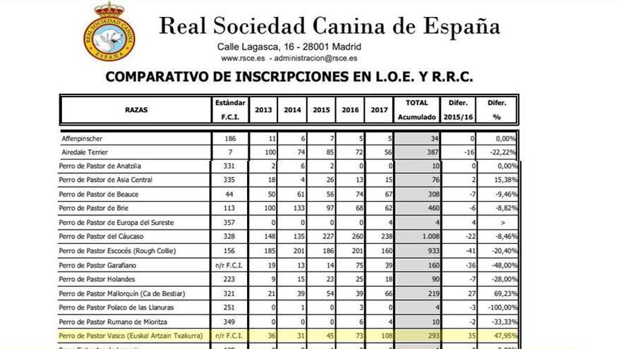 Registro de la Real Sociedad Canina de España hasta el año 2017. En él se reflejan los ejemplares registrados en los últimos años