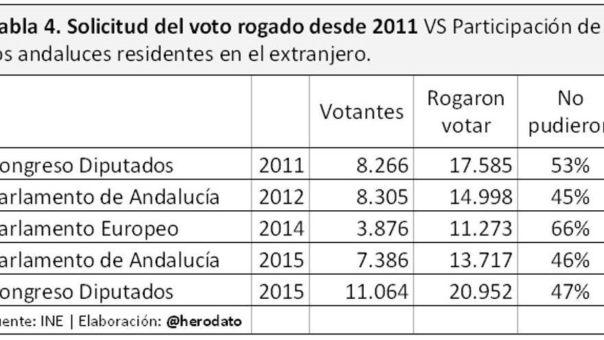 datos voto exterior