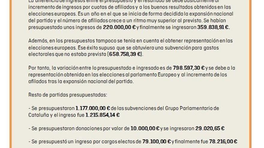 Pantallazo difundido en Twitter por Ciudadanos sobre sus cuentas de 2014, el 25 de octubre de 2015.