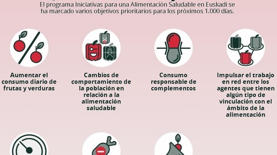 Gobierno vasco distribuye cerca de 3.000 guías para crear y afianzar hábitos de alimentación saludables en edad escolar