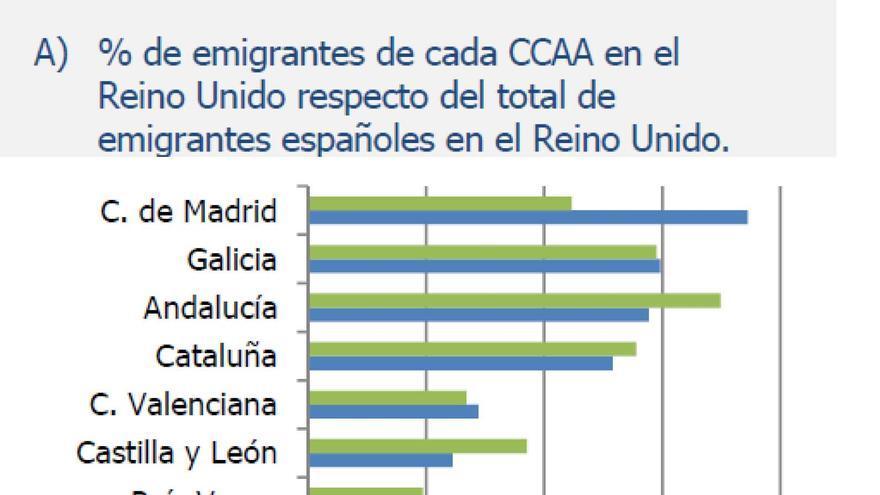 Emigrantes españoles en el Reino Unido por CCAA. Fuente: C-Intereg