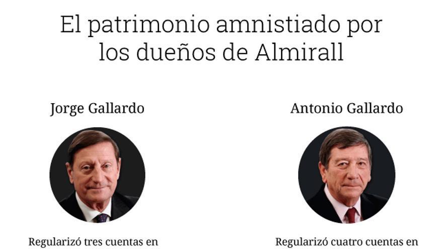 Esquema de la regularización de 113 millones de euros por los hermanos dueños de Almirall