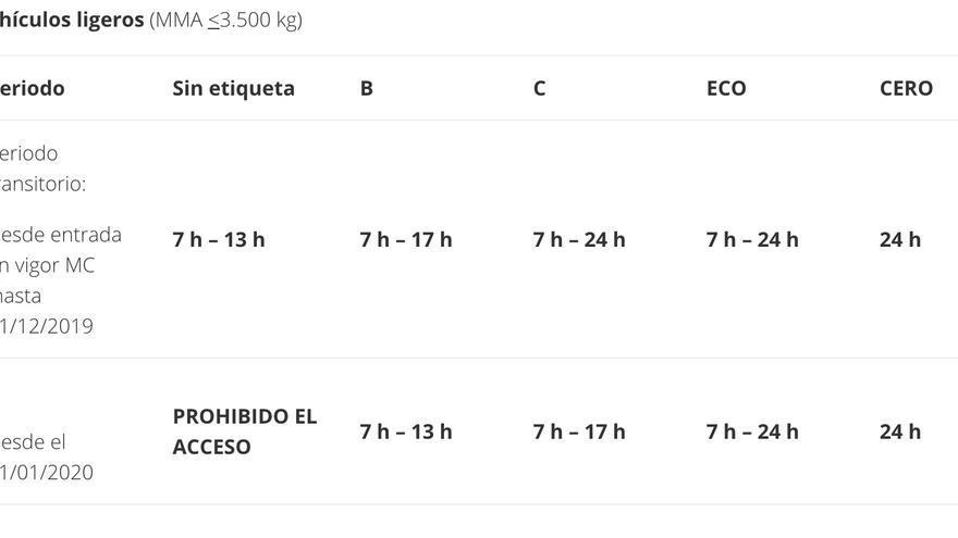 Restricciones horarias a vehículos ligeros. Fuente: Ahora Madrid.