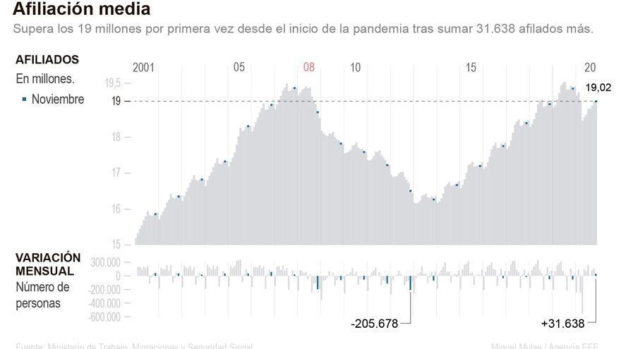 El empleo sube en plena segunda ola, pero con 746.900 trabajadores en ERTE
