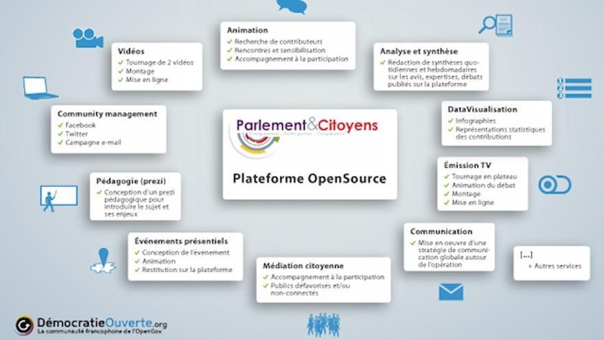 Parlement&Citoyens