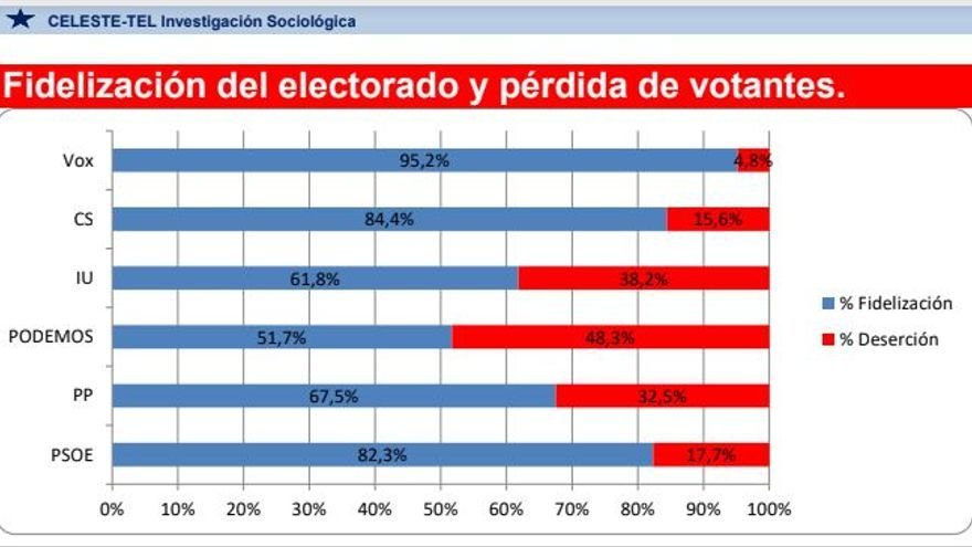 Encuesta PSOE Extremadura