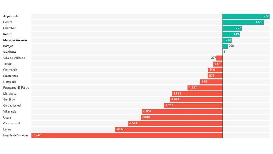 Ganancia y pérdida de votos en el bloque de la izquierda durante las elecciones municipales 2019 en Madrid (ver gráfico dinámico más abajo) | SOMOS CHAMBERÍ
